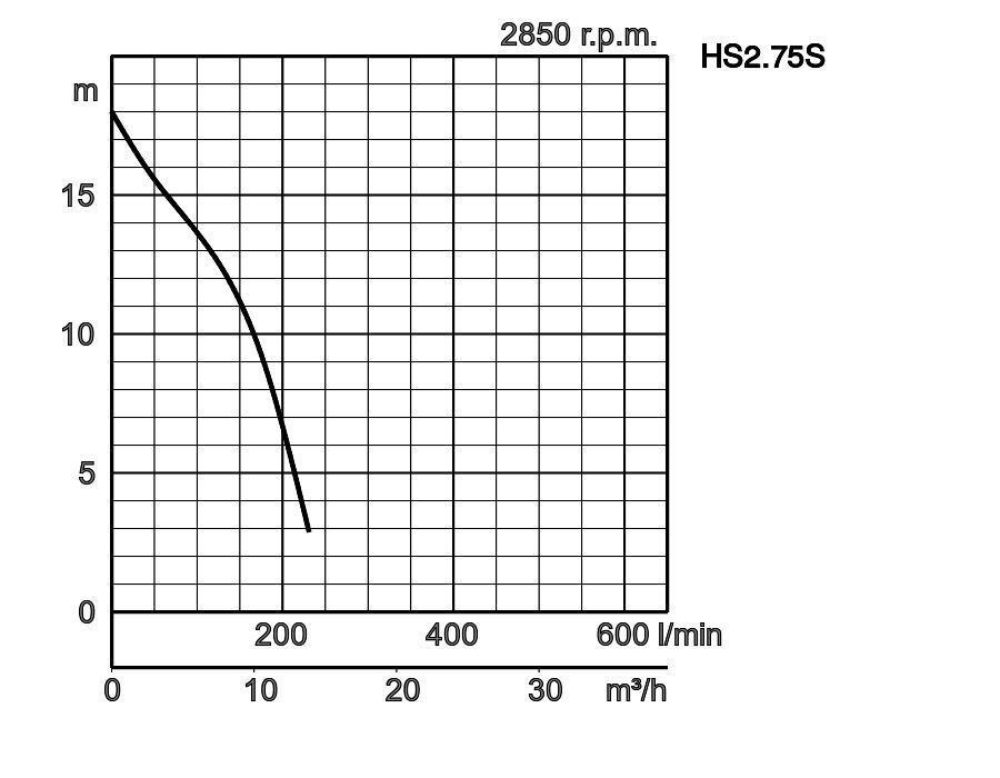 Tsurumi Pump Europe Hs 1 Phase 50hz
