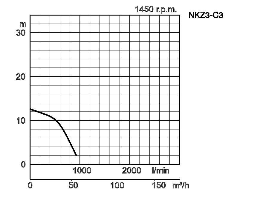 Tsurumi Pump Europe : NKZ | 3-phase / 50Hz