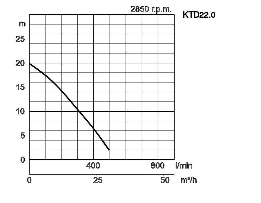 Tsurumi Pump Europe : KTD | 3-phase / 50Hz